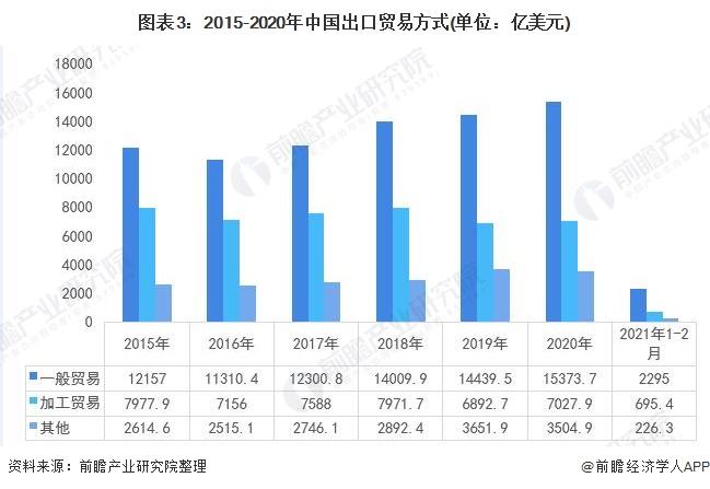 图表3:2015-2020年中国出口贸易方式(单位:亿美元)