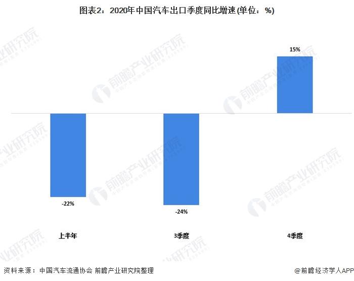 圖表2:2020年中國汽車出口季度同比增速(單位:%)