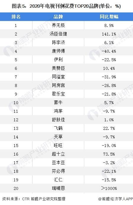 图表5:2020年电视刊例花费TOP20品牌(单位:%)