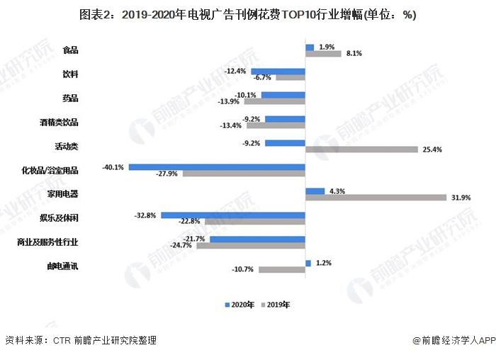 图表2:2019-2020年电视广告刊例花费TOP10行业增幅(单位:%)