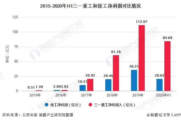 2015-2020年H1三一重工和徐工净利润对比情况