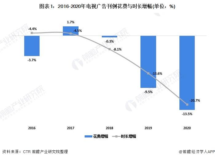 图表1:2016-2020年电视广告刊例花费与时长增幅(单位:%)
