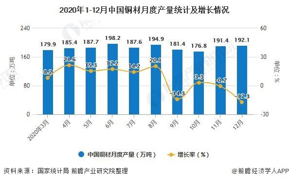 2020年1-12月中国铜材月度产量统计及增长情况