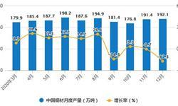 2020年全年中国<em>铜</em><em>材</em>行业产量规模及进出口贸易情况 <em>铜</em><em>材</em>累计产量突破2000万吨