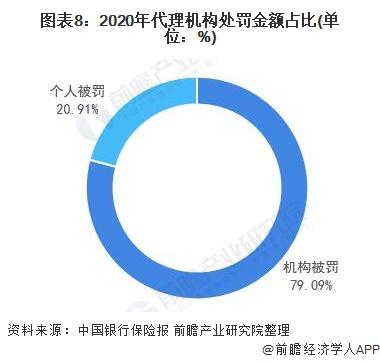 图表8:2020年代理机构处罚金额占比(单位:%)