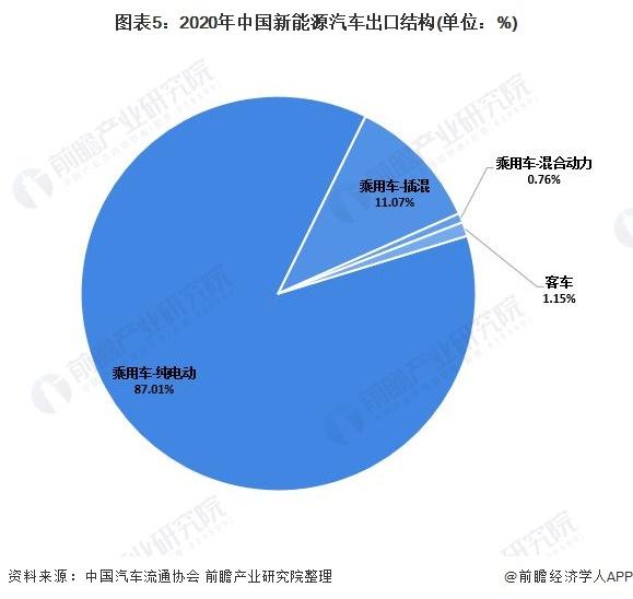 圖表5:2020年中國新能源汽車出口結構(單位:%)