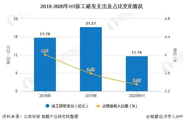 2018-2020年H1徐工研发支出及占比变化情况