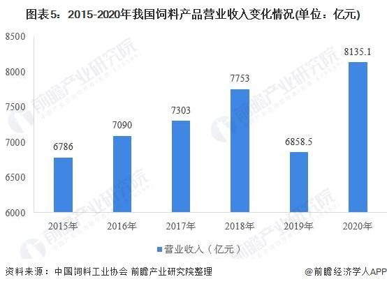 图表5:2015-2020年我国饲料产品营业收入变化情况(单位:亿元)
