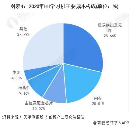 图表4:2020年H1学习机主要成本构成(单位:%)