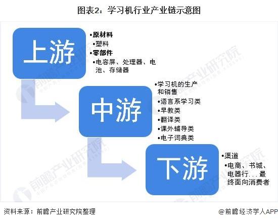 图表2:学习机行业产业链示意图
