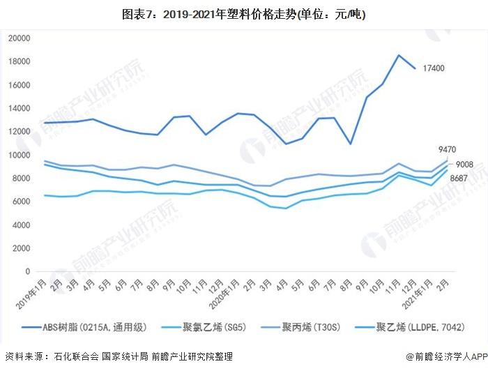 图表7:2019-2021年塑料价格走势(单位:元/吨)