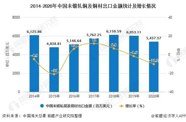 2014-2020年中国未锻轧铜及铜材出口金额统计及增长情况