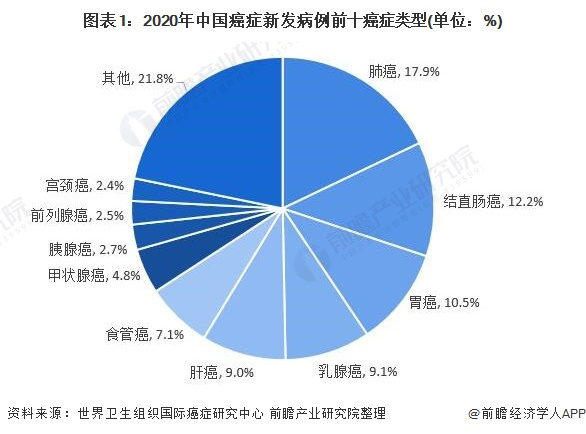 图表1:2020年中国癌症新发病例前十癌症类型(单位:%)