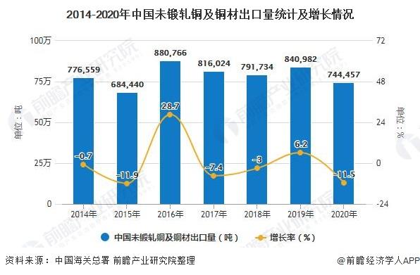 2014-2020年中国未锻轧铜及铜材出口量统计及增长情况