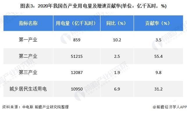 图表3:2020年我国各产业用电量及增速贡献率(单位:亿千瓦时,%)