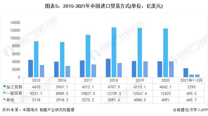 图表5:2015-2021年中国进口贸易方式(单位:亿美元)