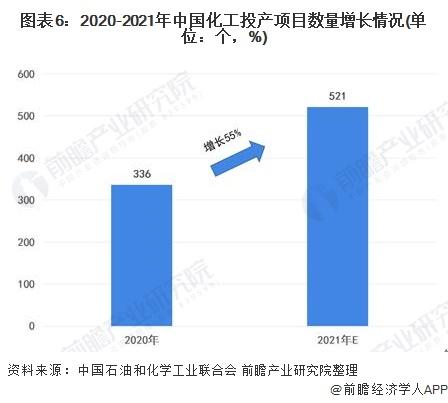 图表6:2020-2021年中国化工投产项目数量增长情况(单位:个,%)