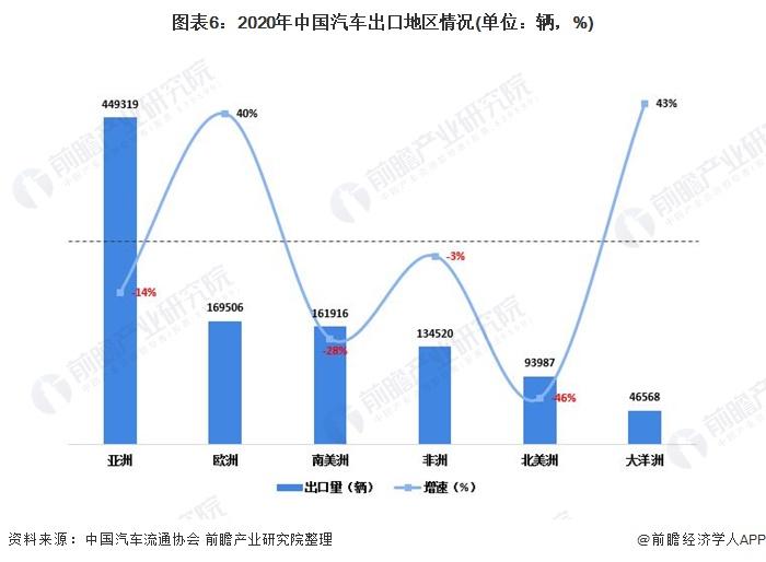圖表6:2020年中國汽車出口地區情況(單位:輛,%)