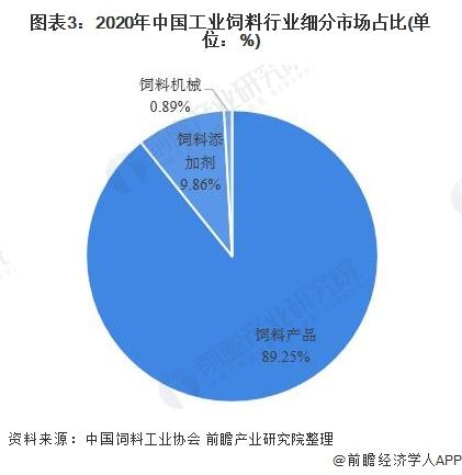 图表3:2020年中国工业饲料行业细分市场占比(单位:%)