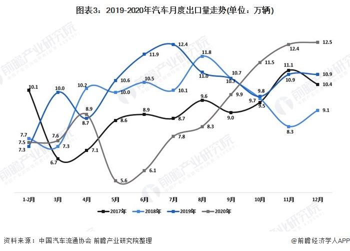圖表3:2019-2020年汽車月度出口量走勢(單位:萬輛)