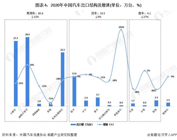 圖表4:2020年中國汽車出口結構及增速(單位:萬臺,%)