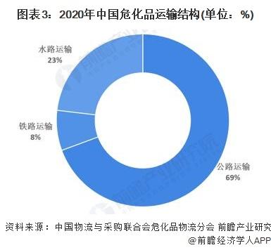 图表3:2020年中国危化品运输结构(单位:%)