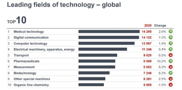 中国去年在欧洲专利局申请数量创新高