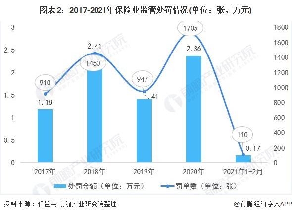 图表2:2017-2021年保险业监管处罚情况(单位:张,万元)
