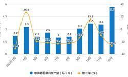 2020年全年中国葡萄酒行业产量规模及<em>进口</em>贸易<em>情况</em> 累计产量突破40万千升