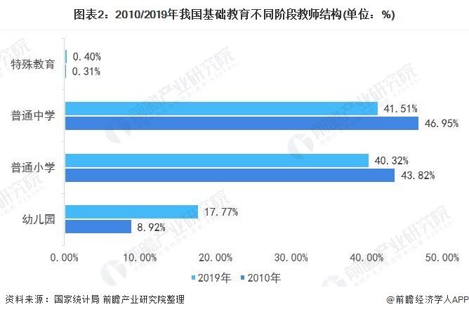 图表2:2010/2019年我国基础教育不同阶段教师结构(单位:%)