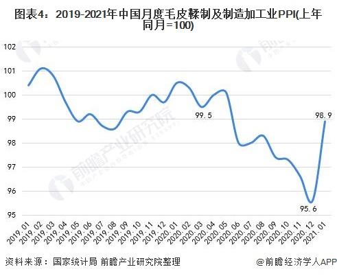 图表4:2019-2021年中国月度毛皮鞣制及制造加工业PPI(上年同月=100)