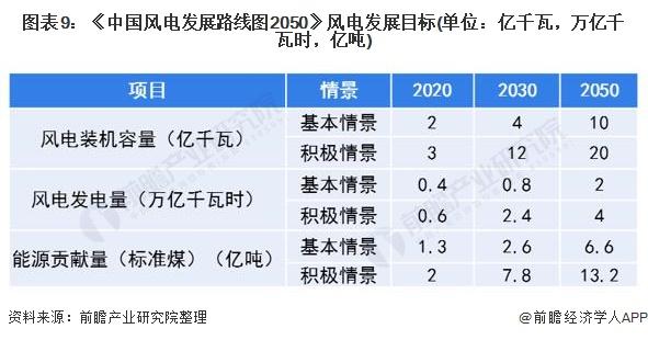 图表9:《中国风电发展路线图2050》风电发展目标(单位:亿千瓦,万亿千瓦时,亿吨)