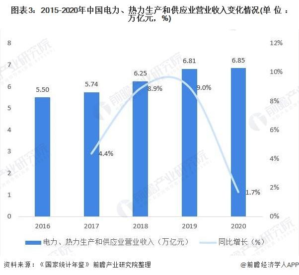 图表3:2015-2020年中国电力、热力生产和供应业营业收入变化情况(单位:万亿元,%)