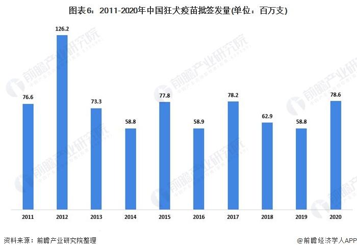 图表6:2011-2020年中国狂犬疫苗批签发量(单位:百万支)