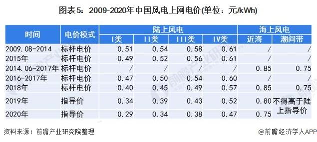图表5:2009-2020年中国风电上网电价(单位:元/kWh)