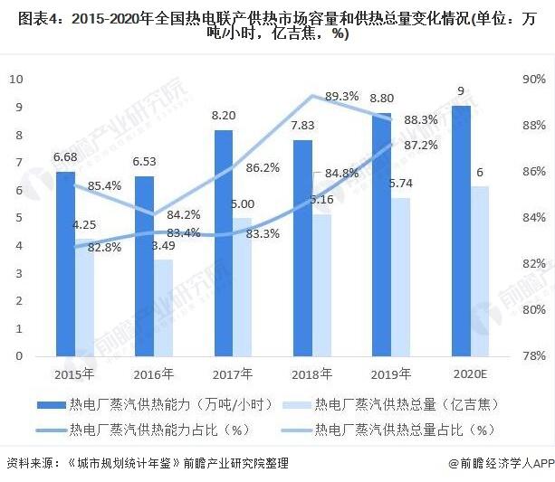 图表4:2015-2020年全国热电联产供热市场容量和供热总量变化情况(单位:万吨/小时,亿吉焦,%)