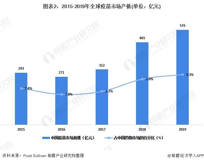 图表2:2015-2019年全球疫苗市场产值(单位:亿元)