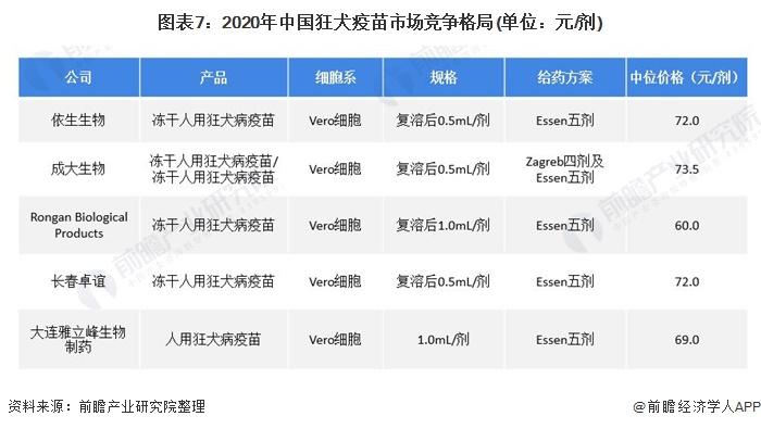 图表7:2020年中国狂犬疫苗市场竞争格局(单位:元/剂)