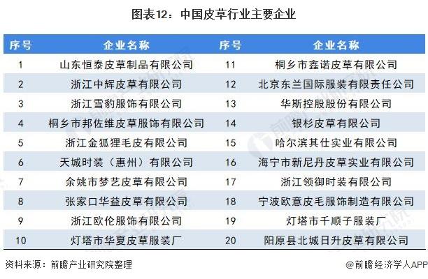 图表12:中国皮草行业主要企业