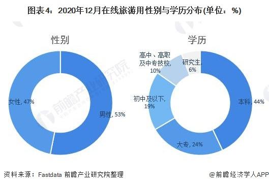 图表4:2020年12月在线旅游用性别与学历分布(单位:%)