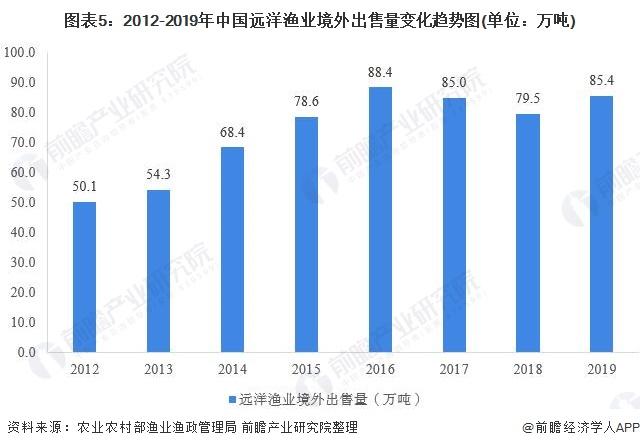 图表5:2012-2019年中国远洋渔业境外出售量变化趋势图(单位:万吨)