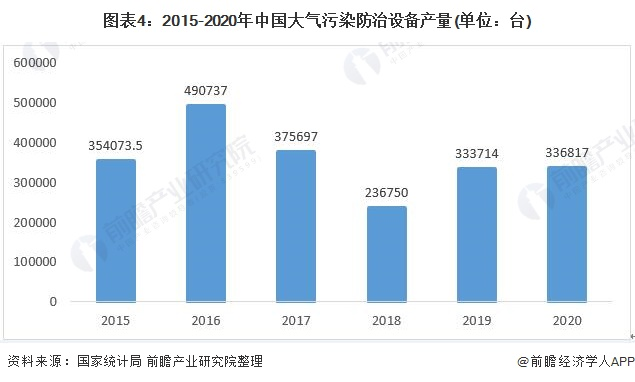 图表4:2015-2020年中国大气污染防治设备产量(单位:台)