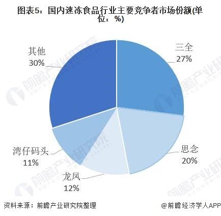 图表5:国内速冻食品行业主要竞争者市场份额(单位:%)