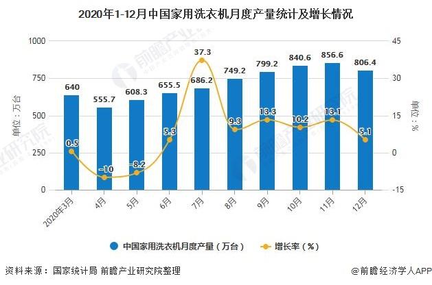 2020年1-12月中国家用洗衣机月度产量统计及增长情况