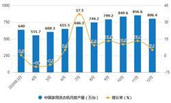 2020年全年中国洗衣机行业产量规模及<em>出口</em>贸易情况 累计产量突破8000万台