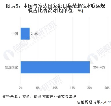 图表5:中国与发达国家港口集装箱铁水联运规模占比情况对比(单位:%)