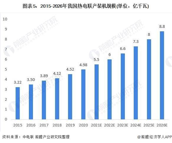 图表5:2015-2026年我国热电联产装机规模(单位:亿千瓦)