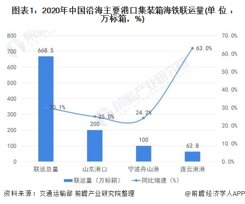 图表1:2020年中国沿海主要港口集装箱海铁联运量(单位:万标箱,%)