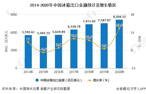2014-2020年中国冰箱出口金额统计及增长情况
