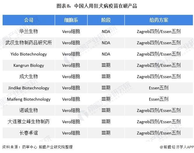 图表8:中国人用狂犬病疫苗在研产品